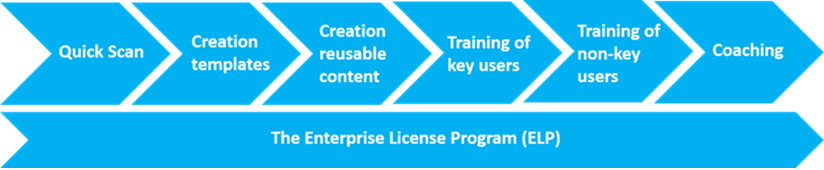 Enterprise License Program